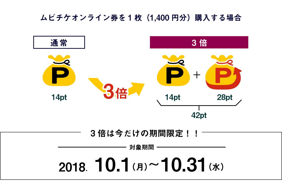 通常購入時と比べてポイントは3倍。対象期間2018年10月1日(月)?10月31日(水)