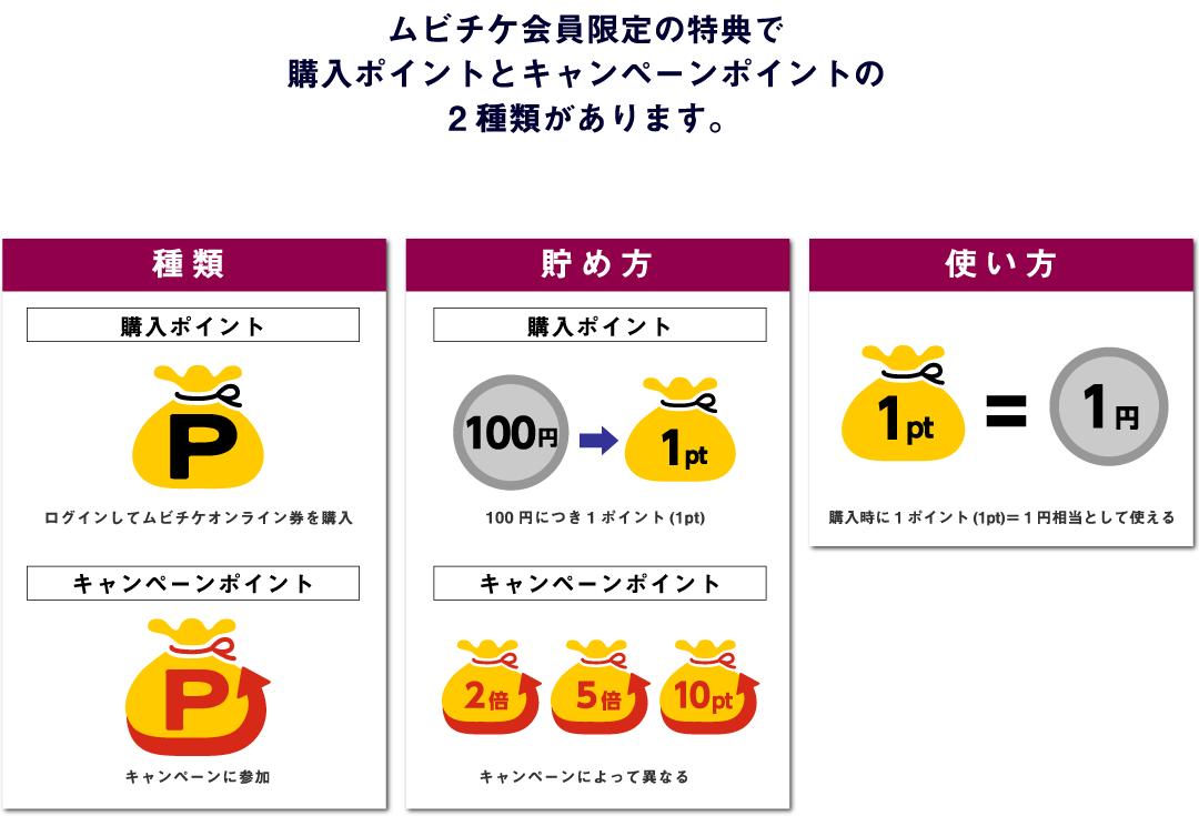 ムビチケ会員限定の特典で購入ポイントとキャンペーンポイントの2種類があります。