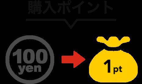 購入ポイント:100yen→1pt