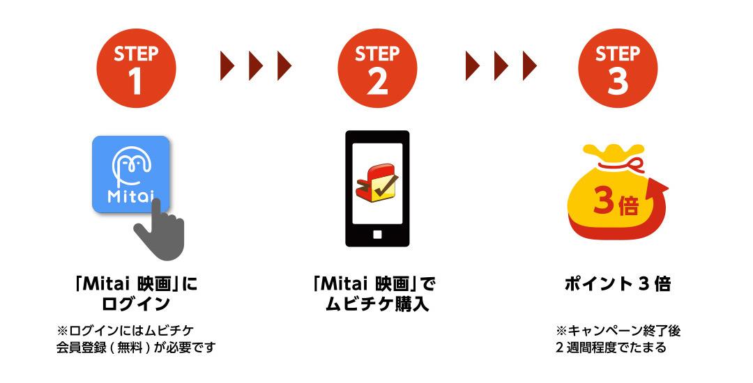 参加方法 STEP1「Mitai 映画」にログイン。STEP2 「Mitai 映画」でムビチケ購入 STEP3 ポイント3倍